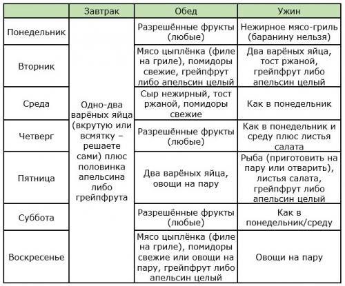 himicheskaya diyeta dlya diabetikov 2
